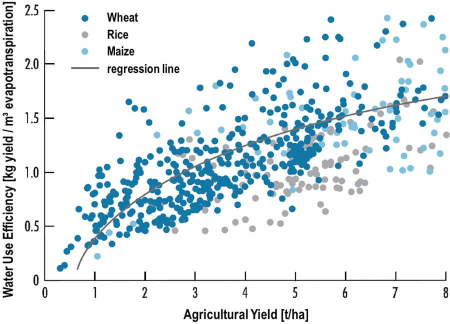 Fig.4: Water use efficiency as function of agricultural yield for three important global crops. Increases in yield are functionally connected with higher water use efficiency (adapted from Zwart and Bastiannsen 2004).