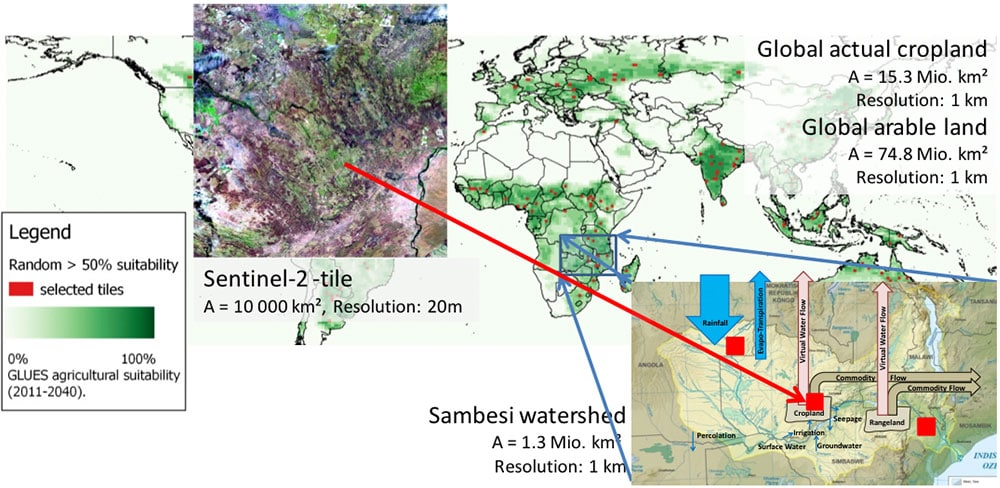Fig.5: The ViWa scaling concept exemplified with the Sambesi basin: Global agricultural suitability (in green (Zabel 2014)) forms the basis for the high resolution global ensemble simulations (Fig.2). At the same time Sentinel-time series (20m, every 10 days) are analyzed at 150 global sampl Sentinel-2-tiles of 10 000 km² each (red squares) to select ensemble members which represent satellite observations of plant growth. Large sample watersheds around the Globe are selected (e.g. Sambesi) and simulated in detil using coupled surface-groundwater models to determine water balance and water conflicts between agriculture, ecosystem services and human water supply. The local and regional results are scaled up to the global arable land and used for the simulation of global virtual water flows and global food trade.